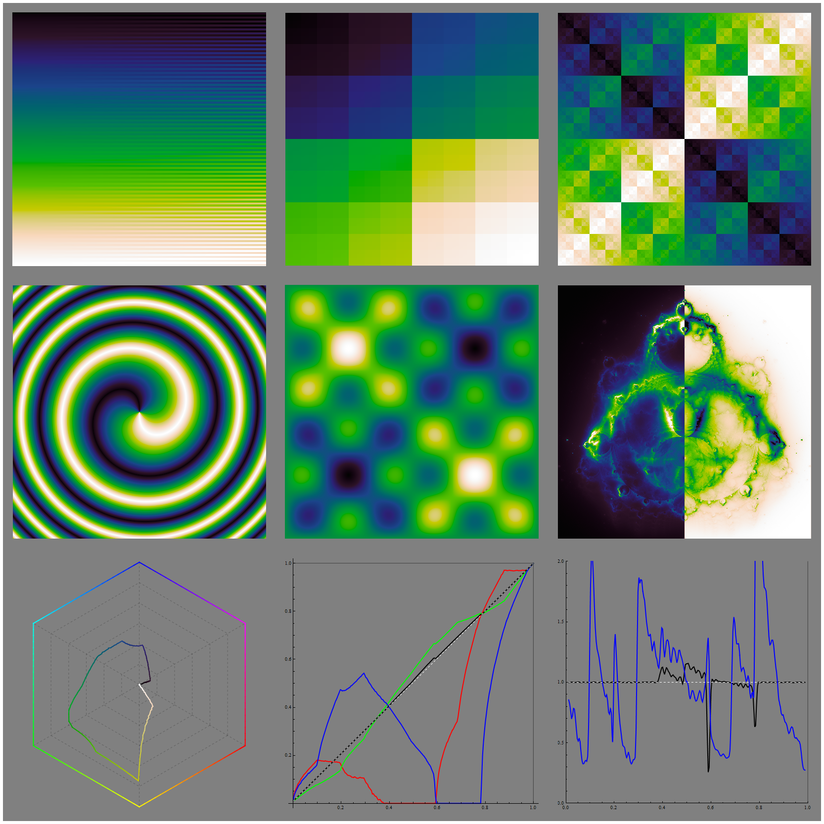 In Search of a Perfect Colormap